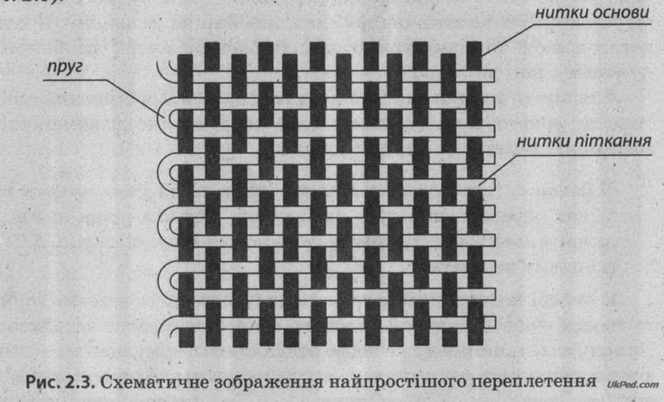 Нитки піткання переплітають нитки основи у різних тканинах по-різному 4d8117b403a9d