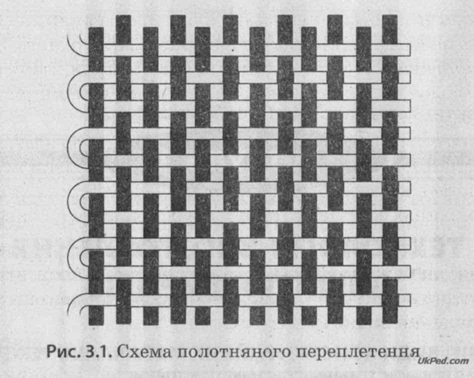 Розрізняють такі види переплетення  полотняне df55b17f6c7ca