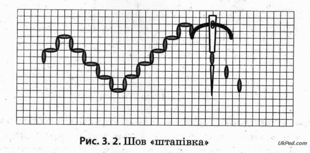 Шов «козлик» виконують з ліва на право. Кожний наступний стібок  розташовується поверх попереднього. На лицьовому боці цей шов утворює ряд  схрещених стібків baa8fca0ca044