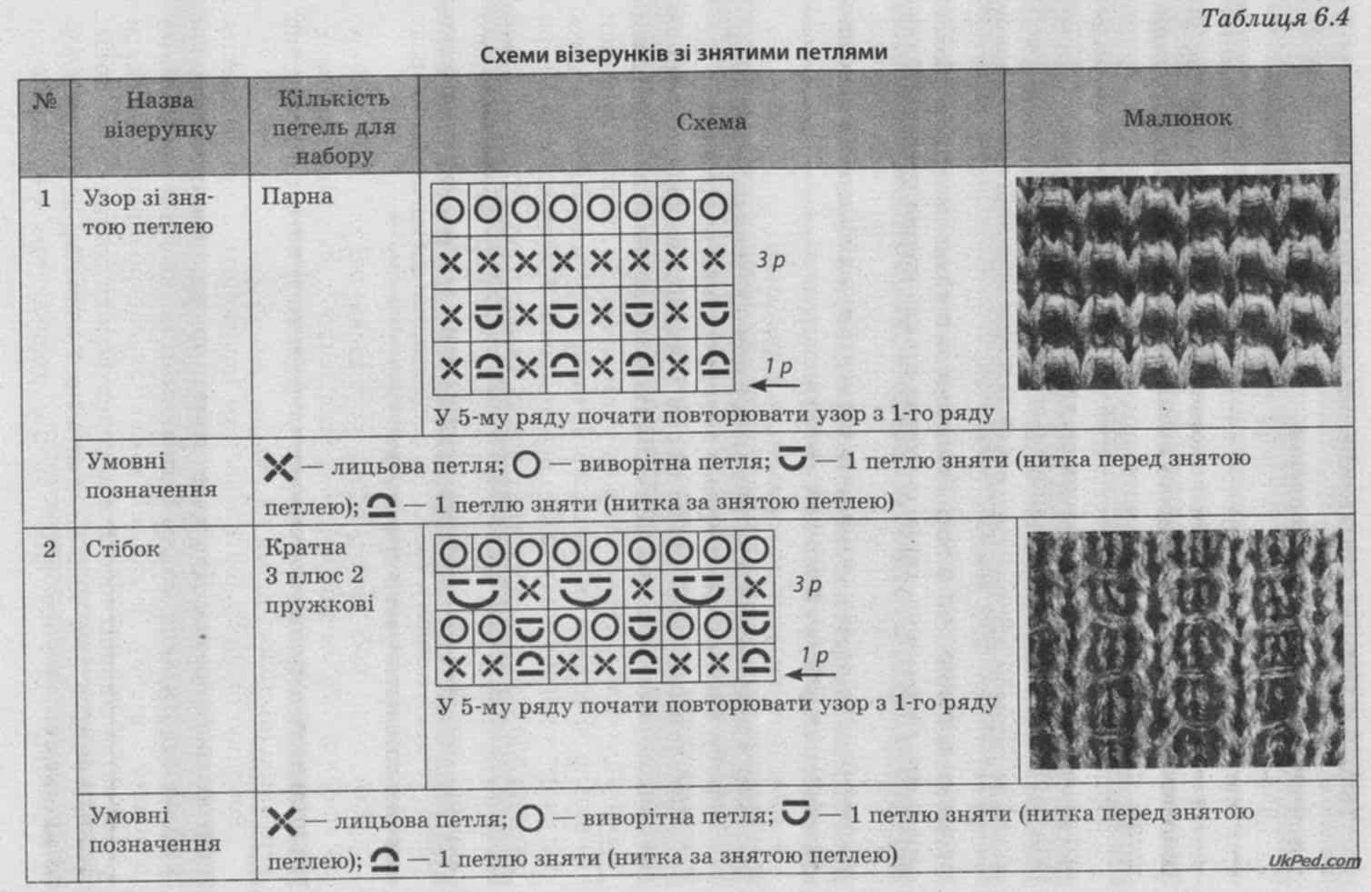 Процес виготовлення в язаного виробу d017021ed9971